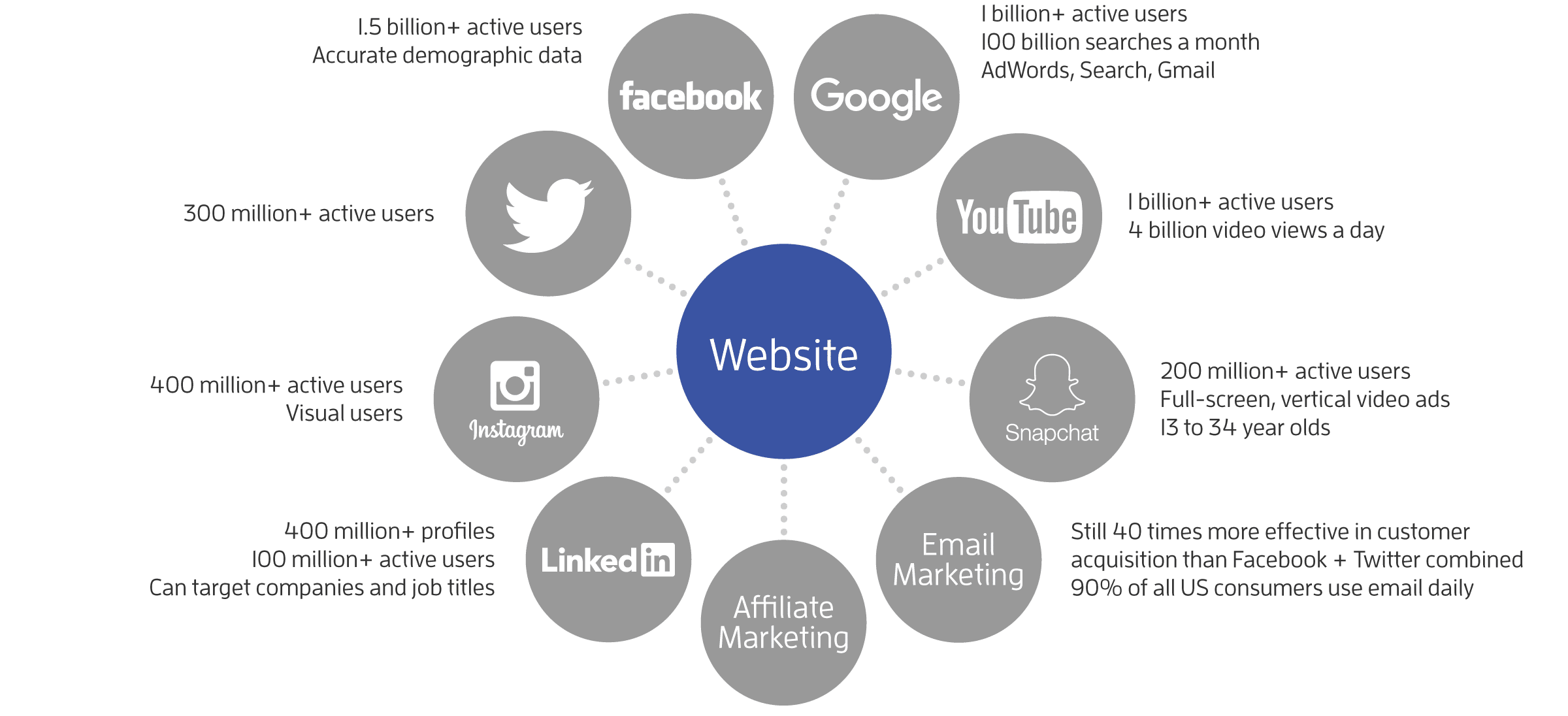 Website Design is Your Marketing Hub Malaysia