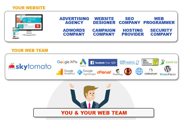 Website Maintenance Solution Malaysia